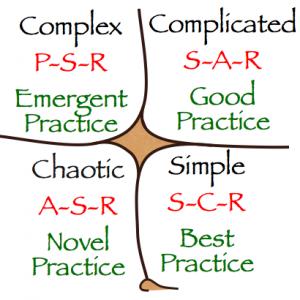 Darstellung Cynefin-Framework